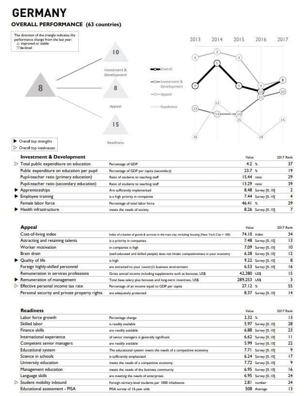 analysis, workforce, Germany, performance