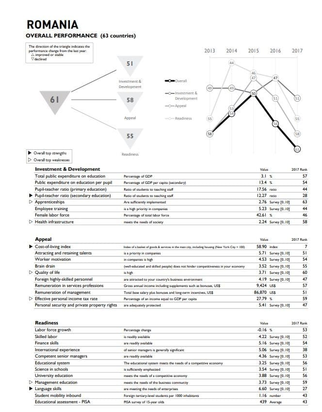 Analysis, workforce ,Romania, performance,
